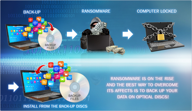 Optical Discs are the safest and most cost effective method for digital