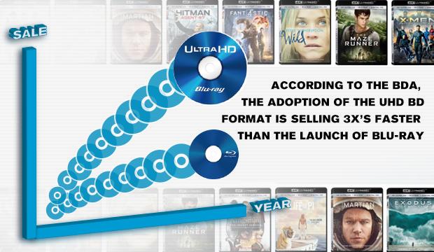 UHD BD sales