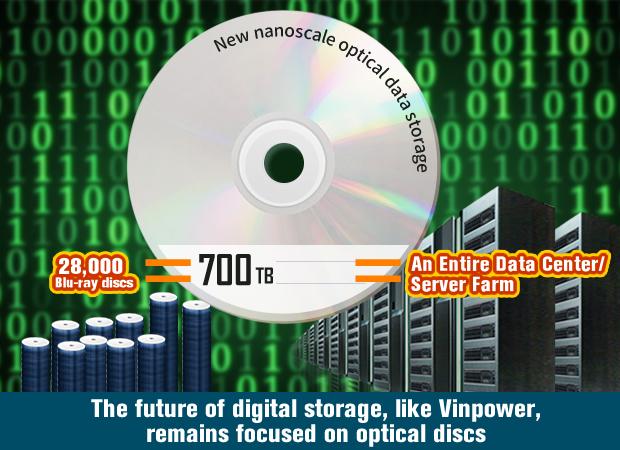 700TB focused-nanodisc